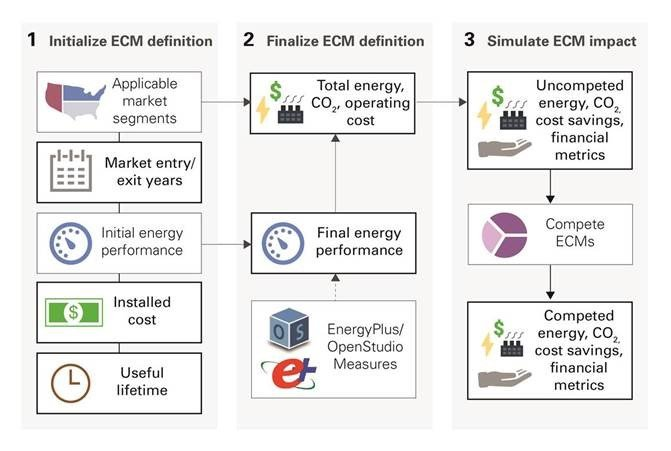 Infographic: Scout ECM analyses require establishing an initial ECM definition; finalizing the ECM definition; simulating ECM energy, carbon, and cost impacts both with and without competition between the full portfolio of ECMs considered.