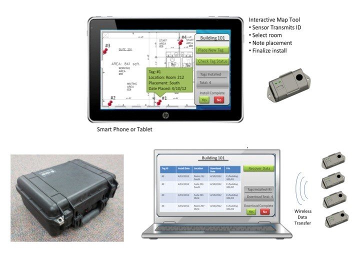 Photo of a tablet with the interactive map tool, then below that a photo of a case and a graphic of a laptop.