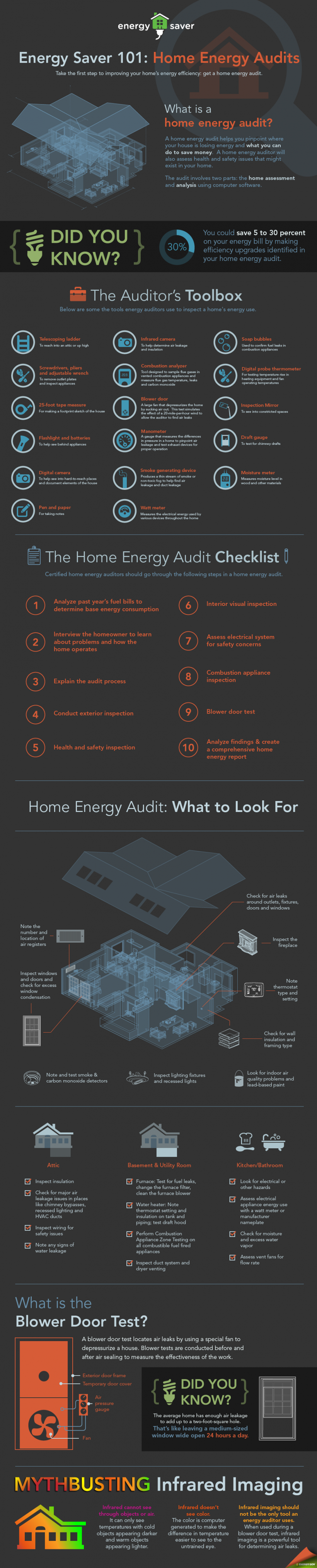 Energy Saver 101 infographic breaks down a home energy audit, explaining what energy auditors look for and the special tools they use to determine where a home is wasting energy. | Infographic by Sarah Gerrity, Energy Department.