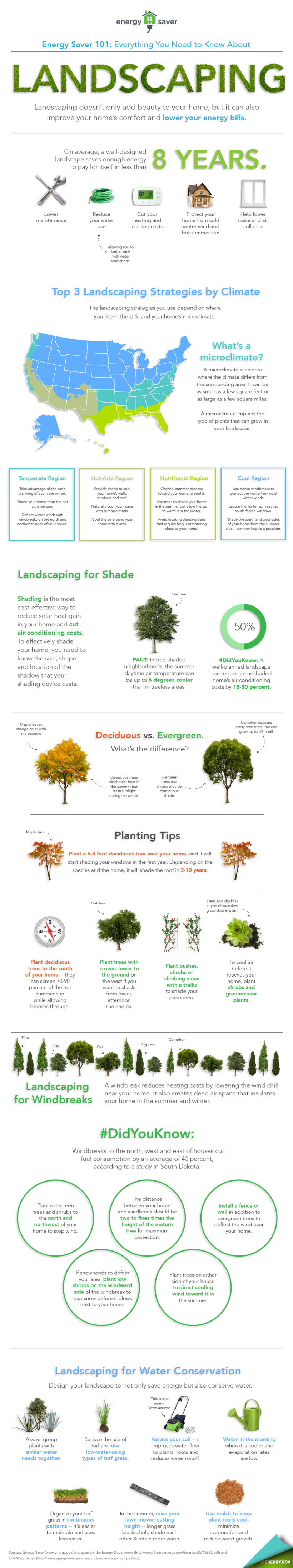 Our Energy Saver 101 infographic highlights everything you need to know to landscape for energy savings. | Infographic by Sarah Gerrity, Energy Department.