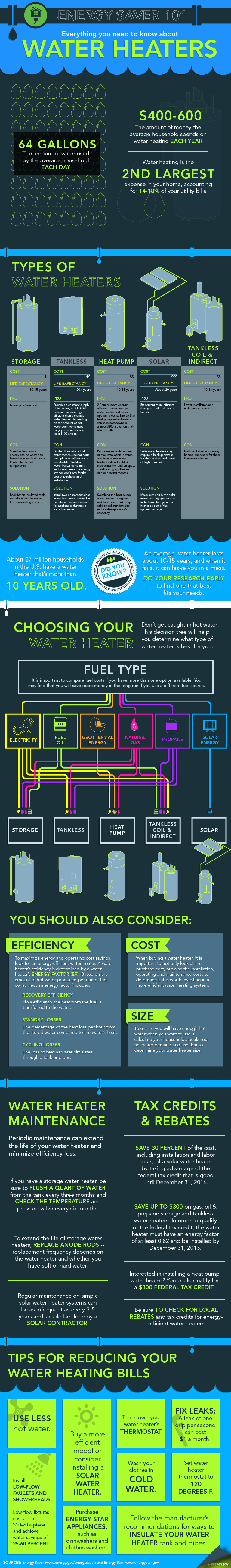 Our Energy Saver 101 infographic lays out the different types of water heaters on the market and will help you figure out how to select the best model for your home.    Infographic by Sarah Gerrity, Energy Department.