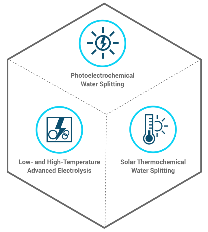 Icons for the three HydroGEN technologies: photoelectrochemical water splitting, solar thermochemical water splitting, and low- and high-temperature advanced electrolysis.