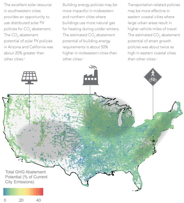 Figure 3. The estimated CO2 abatement potential of building energy codes is about 50% higher in Midwestern cities than other cities.