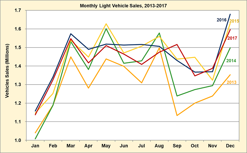 Monthly Light Vehicle Sales from 2013 to 2017