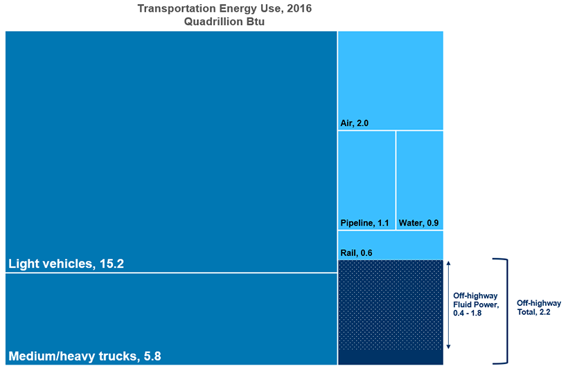 Graph showing transporation enegy use in 2016. Light, medium, and heavy vehicles accounted for three-fourths of the energy usage.