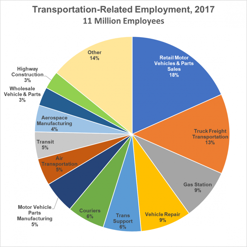 Pie chart showing transportation-related employment in 2017. Retail motor vehicles and parts sales made up 18% and truck freight transportation made up 13%.