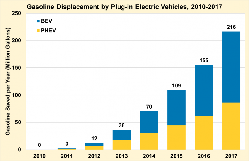 Gasoline displacement by plug-in electric vehicles from 2010 to 2017