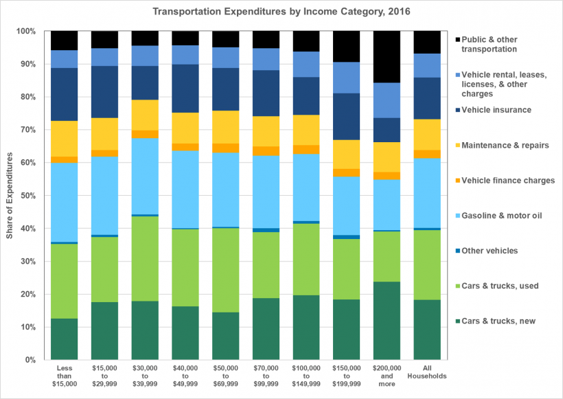 Graphic showing transportation expeditures by income category in 2016