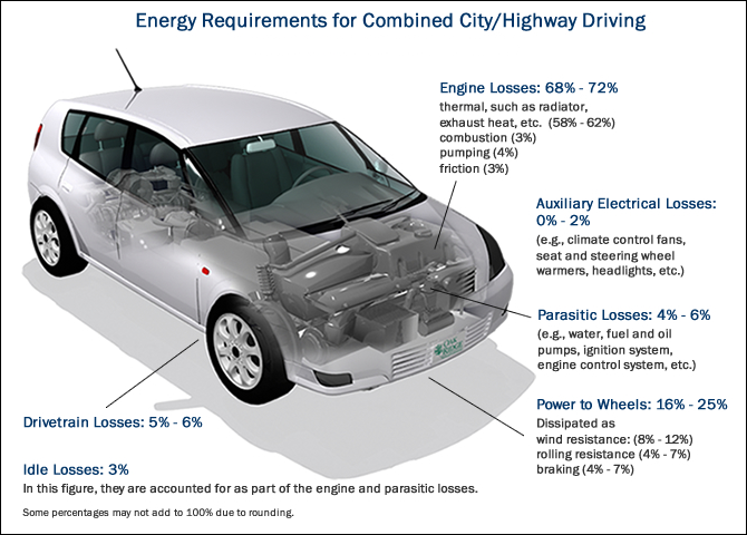 Energy requirements for combined city/highway driving. Engine losses: 68-72%, Auxiliary engine losses: 0-2%, Parasitic losses: 4-6%, Power to wheels: 16-25%, Drivetrain losses: 5-6%, Idle losses: 3%