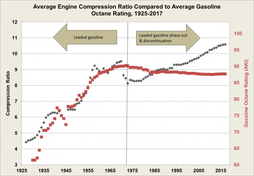 Graph showing how engine compression ratio continued to increase after the 1970s, after fuel octain started to decrease