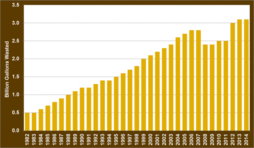 Graph of total fuel wasted due to congestion from 1982 to 2014.
