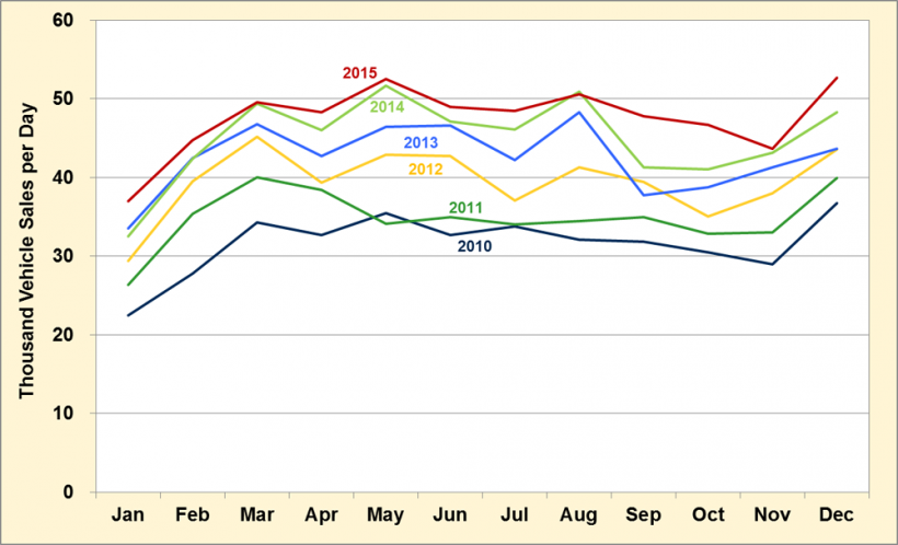 Light vehicles sales per day from 2019 to 2015.