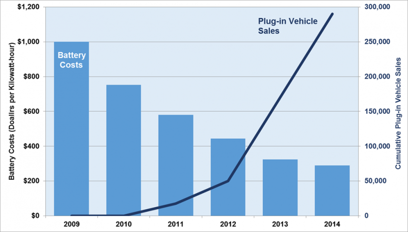 Graph showing battery costs versus plug-in vehicle sales, 2009-2014