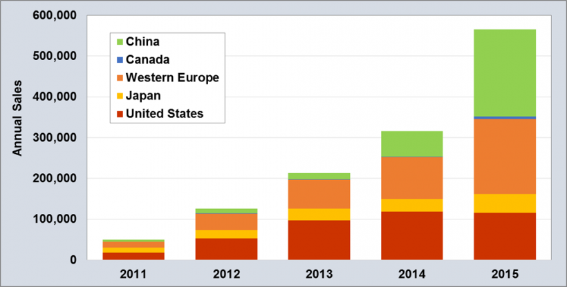 Global Plug-in Light Vehicle Sales, 2011-2015. Counties are China, Canada, Western Europe, Japan, and the United States.