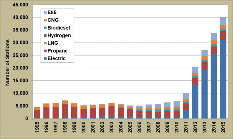 Graph showing alternative fueling stations by futel type (E85, CNG, Biodiesel, Hydrogen, LNG, Propane, and Electric) from 1995 to 2015.