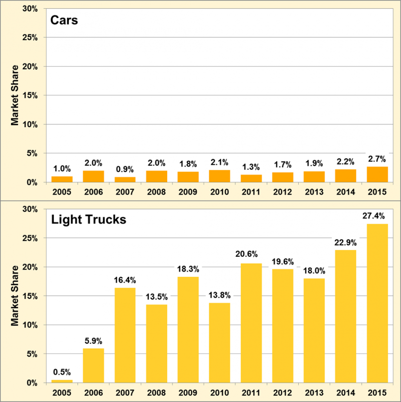 Graphic showing market share of cylinder deactivation in cars and light trucks from 2005 to 2015.