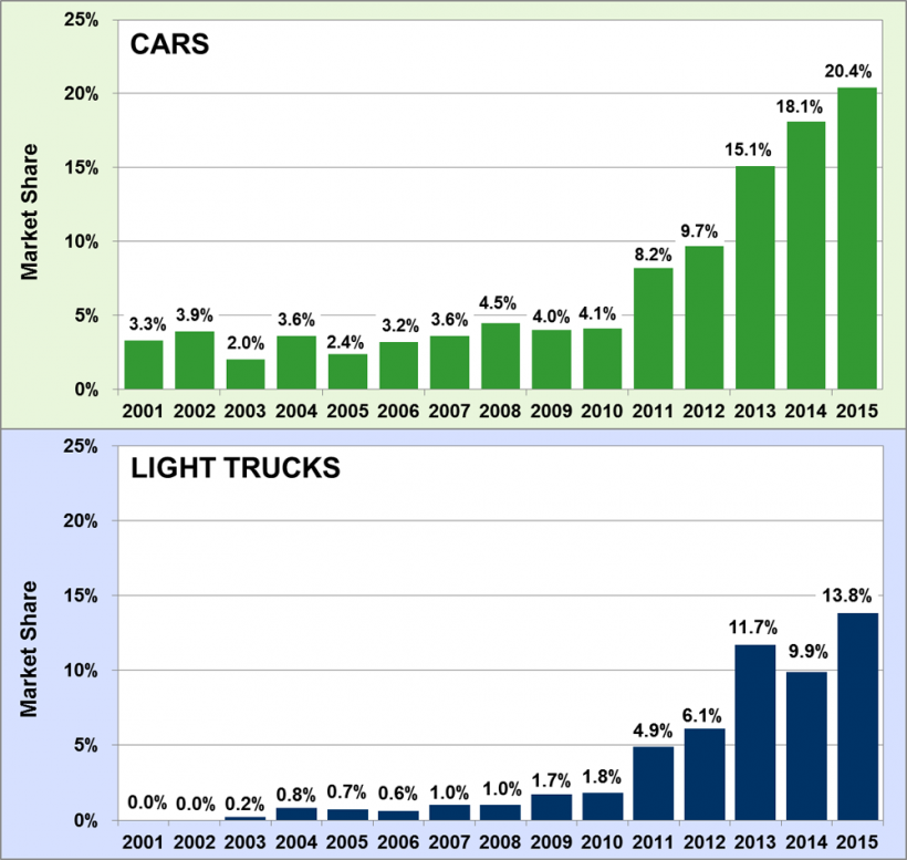 Market share of turbo engines for cars and light trucks for the model year 2001-2015