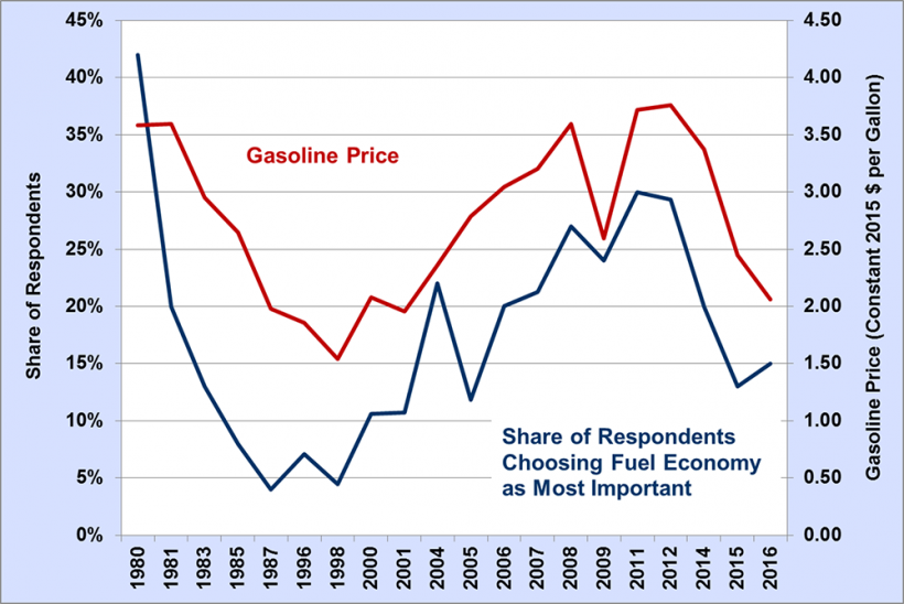 Results of survey from 1980 to 2016. Respondents indicated that fuel economy was the most important vehicle attribute compared to gasoline price when purchasing a vehicle.
