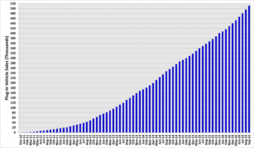 cumulative plug-in vehicle sales from December 2010 to September 2016