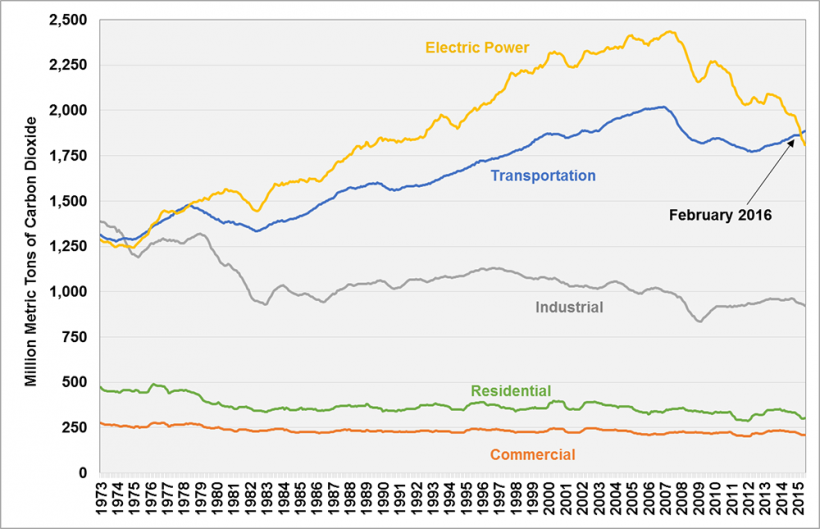 Graph showing carbon dioxide emissions by sector, 12-month running totals from December 1973 to May 2016.