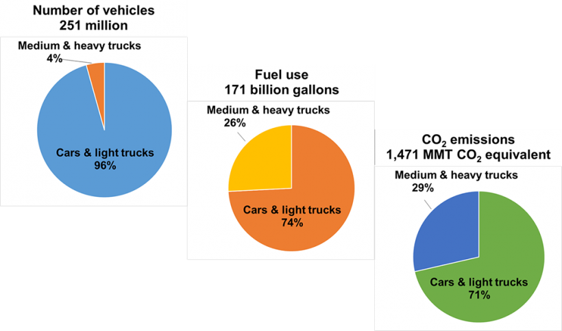 Highway Vehicle Population, Fuel Use, and CO2 Emissions by Vehicle Type in 2014
