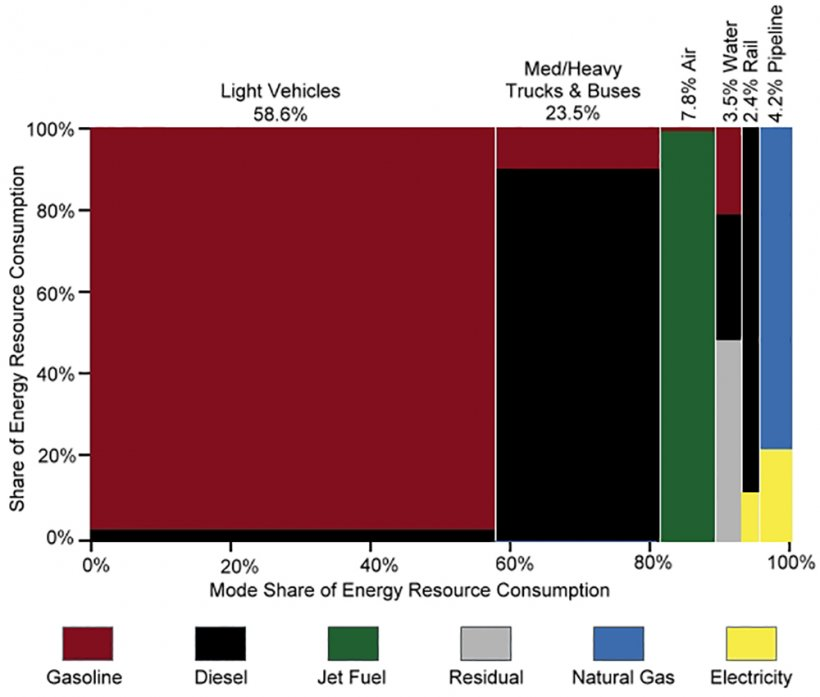 Graph showing transportation energy use by mode and fuel type in 2014