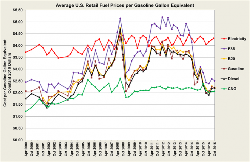 Graphic showing average U.S. retail fuel prices per gasoline gallon equivalent for selected dates from 2000 to 2016.