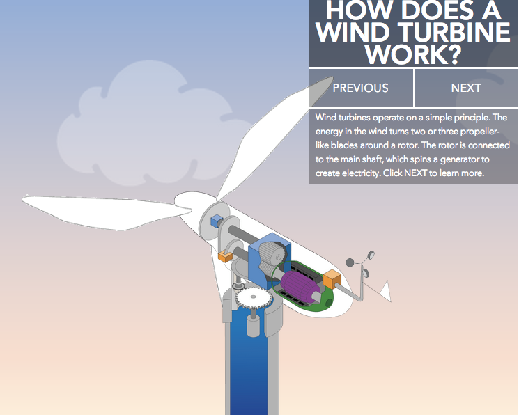 """First slide of """"How Does a Wind Turbine Work?"""" Interactive"""