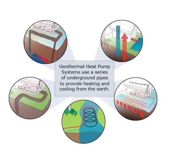 """Infographic with four icons in a circle and the words """"Geothermal heat pump systems use a series of underground pipes to provide heating and cooling from the earth."""""""