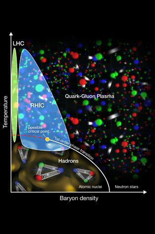 This diagram plots out what scientists theorize about quark-gluon plasma's phases using the Relativistic Heavy Ion Collider (RHIC) and the Large Hadron Collider (LHC). Baryon density is the density of the particles in the matter.