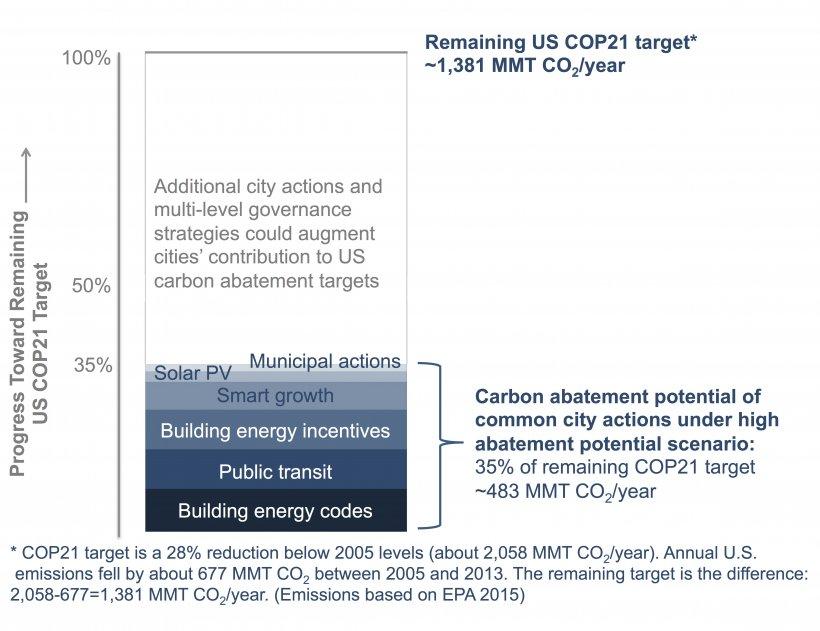 Figure 2. Carbon abatement potential of common city actions in the context of U.S. COP21 targets (high abatement potential scenario)