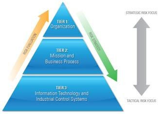 figure depicting three tier risk management process