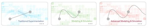 Three graphics side by side: A visual comparison between traditional experimentation, existing modeling and simulation methods and advanced modeling and simulation.