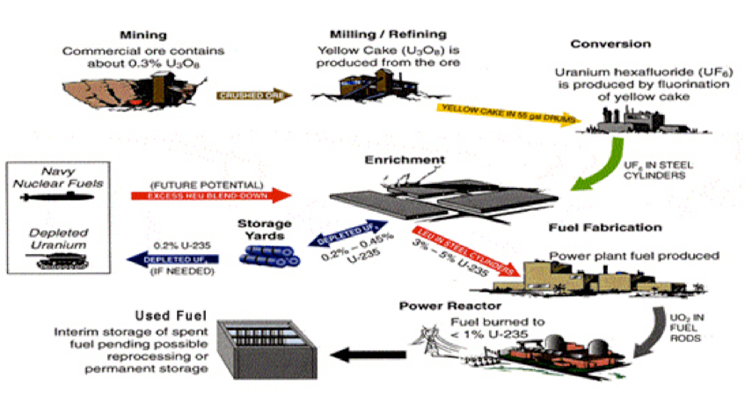 Illustration of a nuclear fuel cycle showing the required steps to process natural uranium from ore for preparation for fuel to be loaded in nuclear reactors.