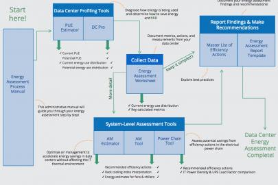 CoE - Data Center Energy Efficiency Toolkit