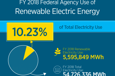 Agency Renewable Electricity Use