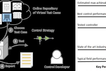 Building Operations Testing Framework (BOPTEST)
