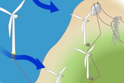 How a Wind Turbine Works