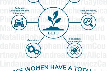 Women Help Drive the Future of Bioenergy