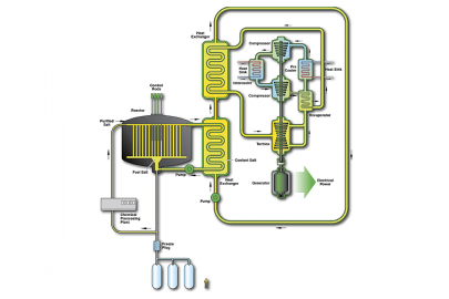 3 Advanced Reactor Systems to Watch by 2030