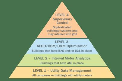 EMIS Planning and Procurement