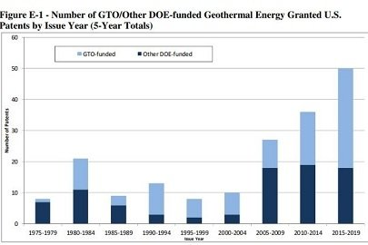 The Influence of Geothermal Patents Funded by GTO and Other DOE Offices
