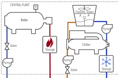 HVAC Resource Map for Laboratories
