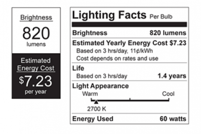 Lumens and the Lighting Facts Label