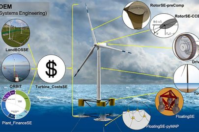 WISDEM Update Improves User Experience, Takes Systems Engineering Approach to Wind Energy Project Design