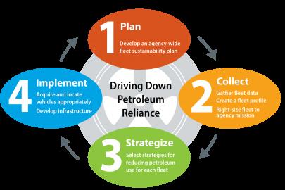 Best Practices: Fleet Management Framework