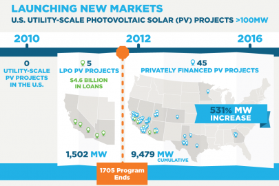 Mesquite Solar Highlights How DOE Loan Guarantees Helped Launch the Utility-Scale PV Solar Market
