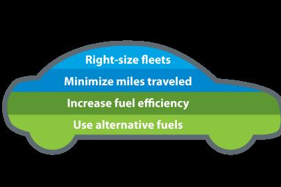 Best Practices: Sustainable Fleet Core Principles