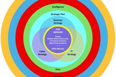 DOE Enterprise Architecture Framework