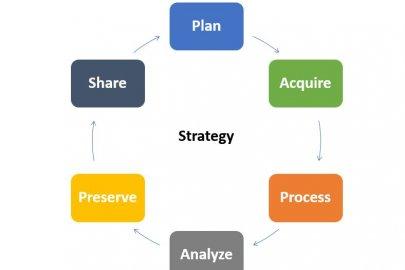 DOE Geospatial Data Management Strategy 2021-2025